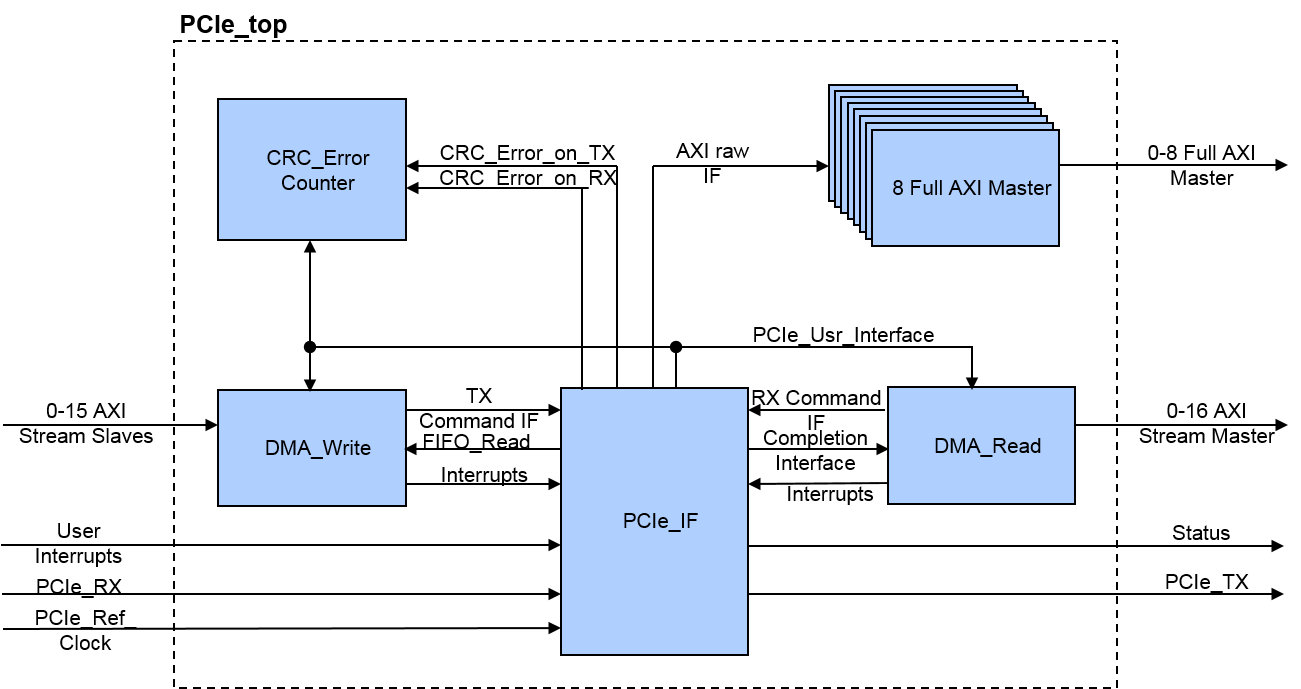 Overview PCI-Express DMA Flex IP Core