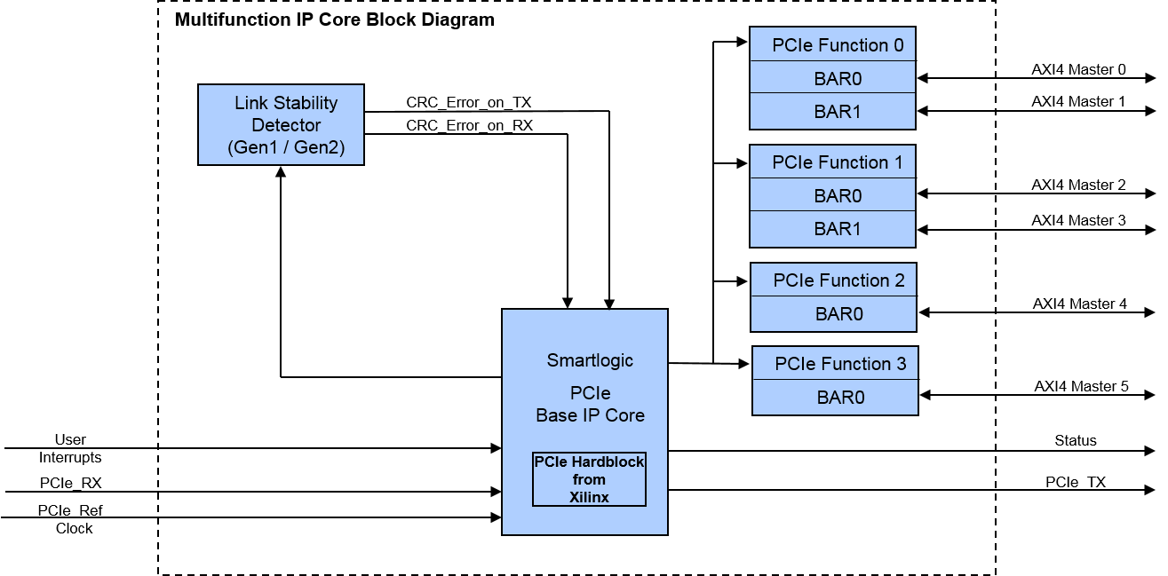 Multifunction IP Core Block Diagram